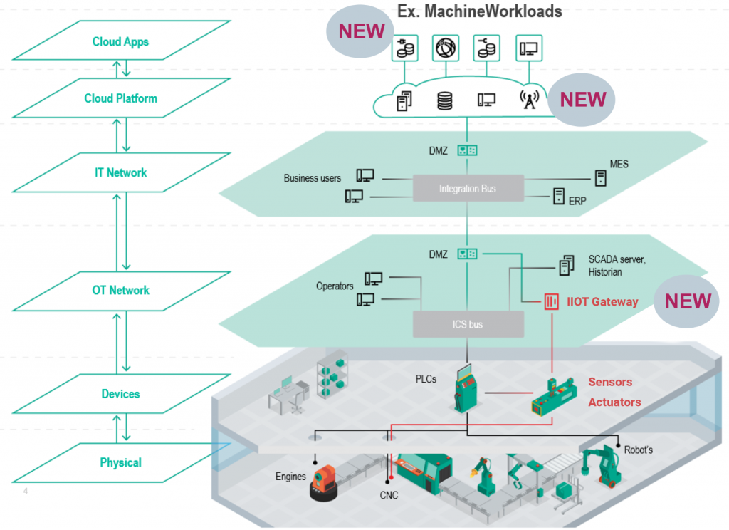 illustrates how factory infrastructure can be improved with an IMR IIoT Toolkit.