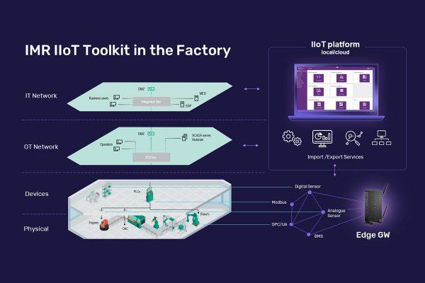 IIoT-Platform