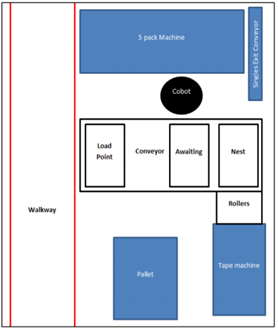 Proposed layout for 1 Cobot