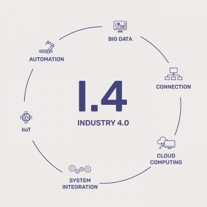 Industry 4.0 Tools